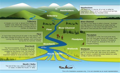 diagram of river rivers costessey junior school