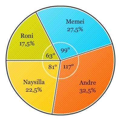 Free Ongkirmeja Belajar Besar Sd Smp Sma diagram lingkaran pendidikan matematika