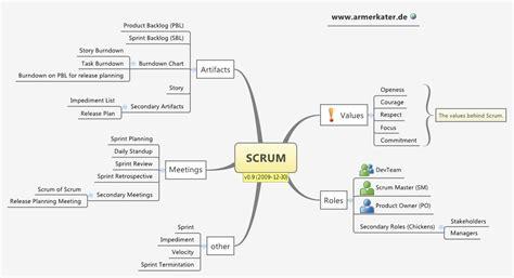 scrum xmind online library