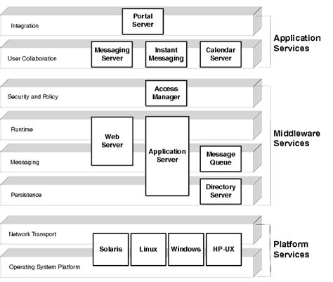 logical architecture diagram related keywords suggestions for logical architecture