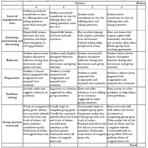 Self Evaluation Essay Rubric by Best 25 Rubrics Ideas On Assessment For Learning Assessment And Student Self
