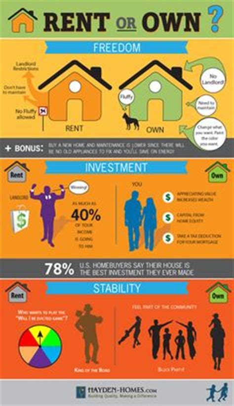 when to buy a house vs rent 1000 images about first time home buyers on pinterest first time home buyers first
