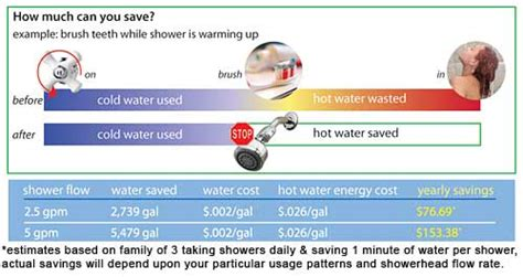 Shower Flow Rate by Evolve Shower Start Smart Water Saver Shower And Bath
