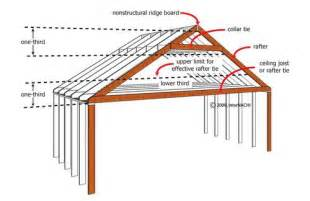 Roof Joist Trusses Rafters What The Heck Is The Difference