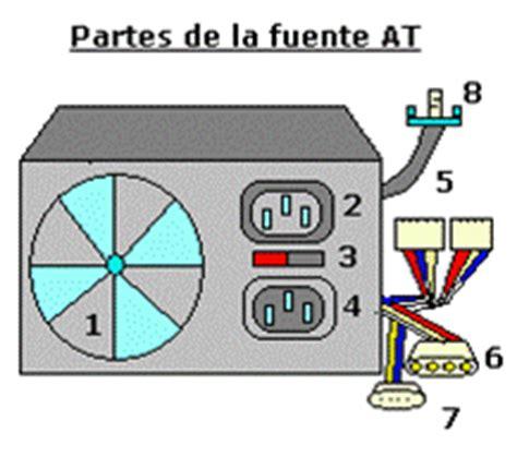 gabinete y fuente de poder funcion aprendicessenacaguan partes internas y externas de una