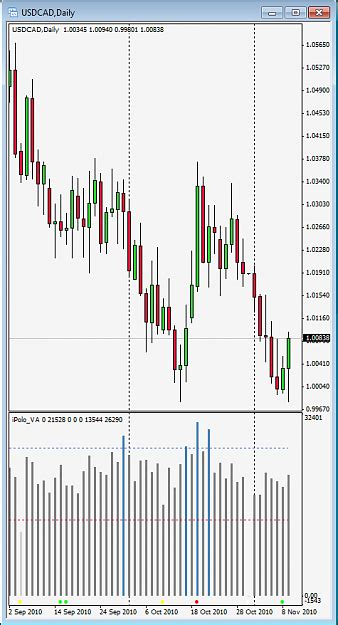 candlestick pattern forex factory top 2 single candlestick pattern forex factory