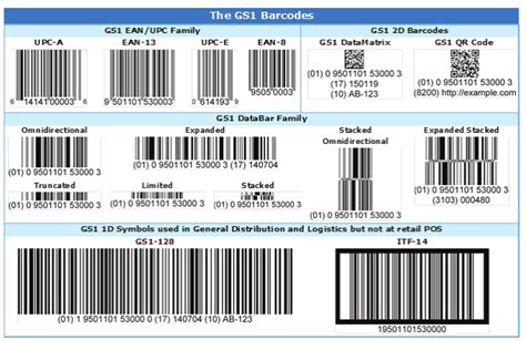 barcode tattoo reading level three step verification for lean product labeling