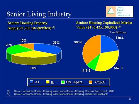 american senior housing association ex 99 1 2 d28001exv99w1 htm slideshow presentation