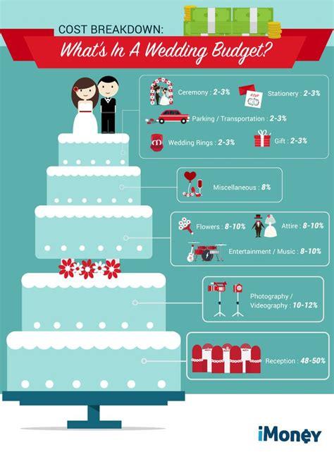 Wedding Budget List Singapore by Best 25 Wedding Cost Breakdown Ideas On