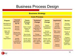 Design Review Process Template by Business Process Improvement