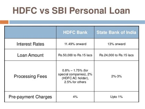 sbi bank house loan processing fee for home loan hdfc home review