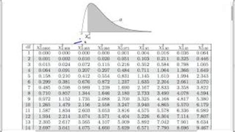Chi Square P Value Table by Play Next Play Now