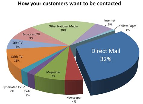 electronics dealer mail side b marketing the other side to marketing