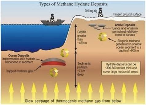 Reel Mitsui Fosil Di Cosas Energ 237 A Futuro Hidratos De Metano