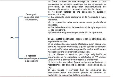 requisitos de devolucion de iva 2016 devoluci 211 n del iva soportado en per 218 y espa 209 a parte 1