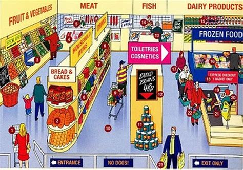 supermarket sections supermarket and grocery store vocabulary with pictures