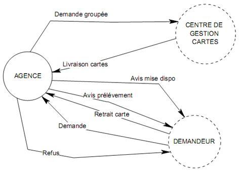 diagramme acteur flux merise exercice corrig 233 merise diagramme de flux mot mct