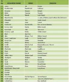 Great Fruits and Vegetables List Vege Island