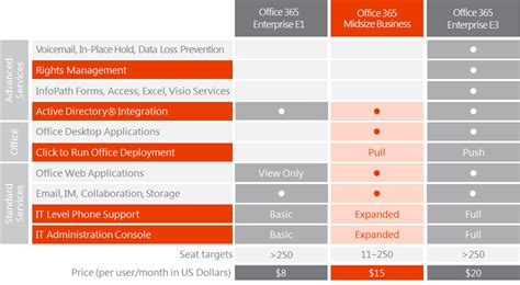 the new office 365 has arrived agile it