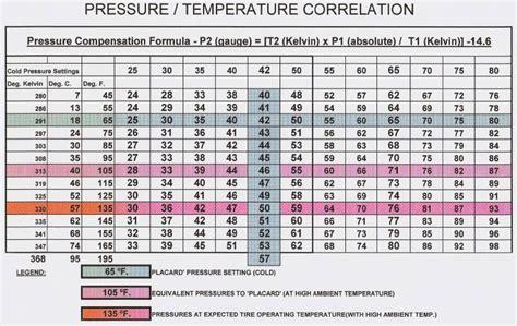 warm tire air pressure