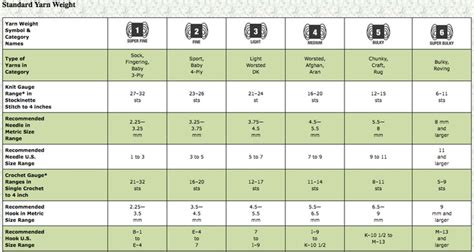 knitting stitches per inch chart a fabulous chart of standard yarn weights it shows a