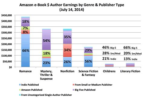 book categories on amazon writers warning ignoring these book sales statistics could
