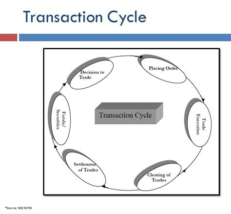 trade cycle diagram investment banking understanding the securities trade lifecycle trading