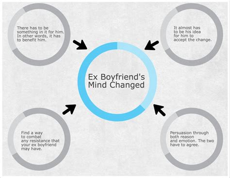 the ex what makes an ex boyfriend change his mind about the