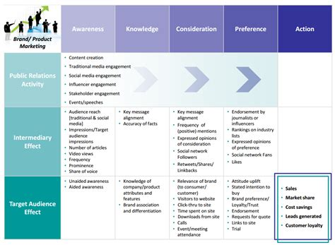 Marketing Framework Template A Framework For Measuring The Business Impact Of Content Promotion