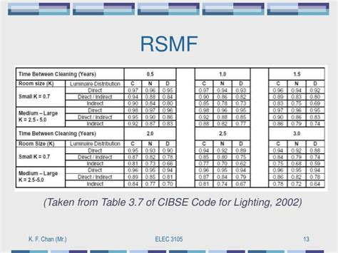 Cibse Code For Interior Lighting Free by Ppt Lumen Method Powerpoint Presentation Id 3206744