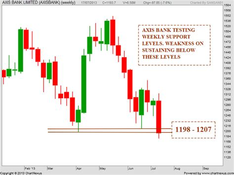 axis prices price of axis bank forex trading