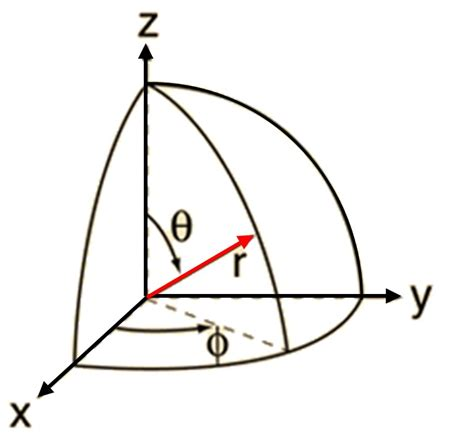 maths euler to quaternion exles rotations convert quaternion to spherical coordinates