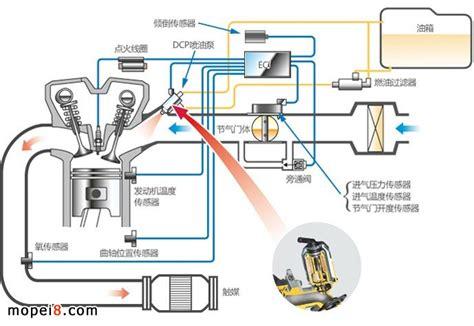 Busi Ford Escape 3 0 电喷车的电喷系统和故障排除的常识 维修技术 技术 摩配吧