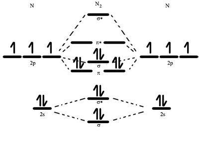 molecular orbital diagram n2 nitrogen