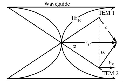 communication systems microwave systems the full wiki communication systems microwave systems the full wiki
