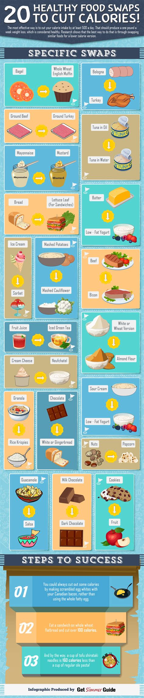 healthy fats swaps 20 healthy food swaps to cut calories tipsographic