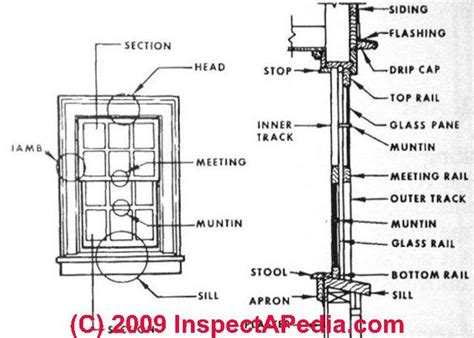 vinyl window parts diagram diagram of hung window terms images
