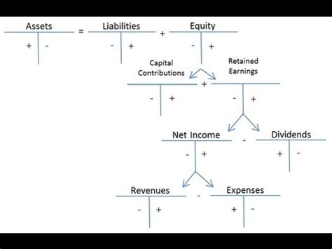 Credit Formular Debits And Credits And The Expanded Accounting Equation