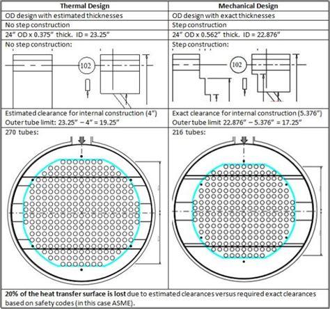 design guidelines for heat exchanger heat exchanger design heat exchanger design data sheet