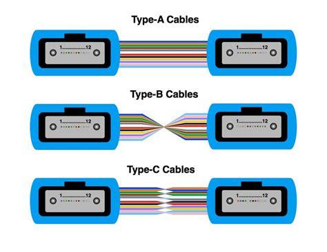 Fiber Optic Prysmian Patch Cord mpo mtp mpo mtp 12f om3 1 0m lszh fo patch cord