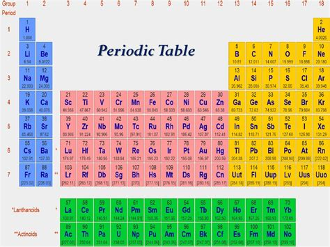 atomic number periodic table periodic table mass number isotope brokeasshome com