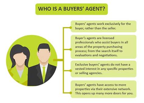 house buying agent infographic illustrates the benefits of buyers agents in australia