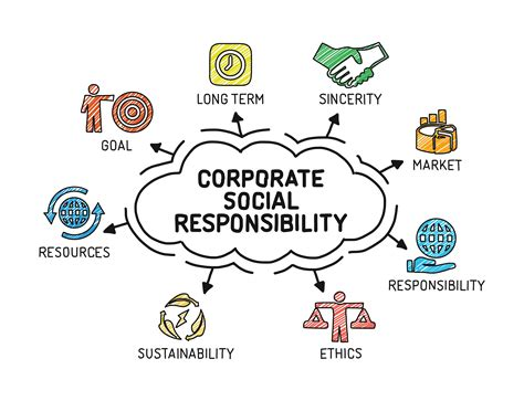 Mba Corporate Social Responsibility Csr Or Sustainability by 10 Global Companies That Are Environmentally Friendly