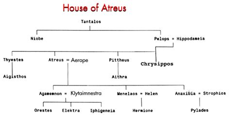 House Of Atreus by How And Why To Study Homer S The Odyssey Kirk J Barbera