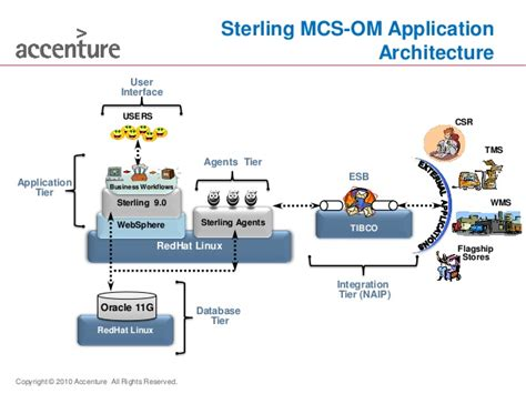 Sterling Background Check Test Performance Engineering Sterling Mcs Om An Accenture Capability 3