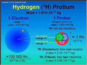 Mass Of A Proton In Kg Why Is The Mass Of A Proton Less Than The Mass Of An H