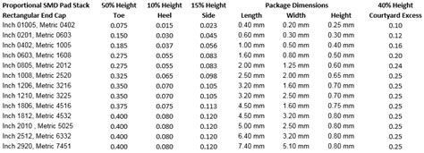0603 resistor height standard chip component dimensions pcb libraries forum page 1