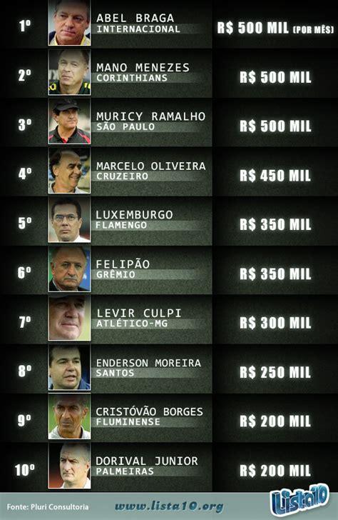 jogadores mais bem pagos no brasil 2016 top 10 dos jogadores mais bem pagos do brasil 2016 os 10 t
