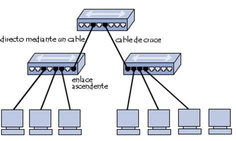 cadenas connecté pour vélo unidades concentradores ruteadores y repetidores