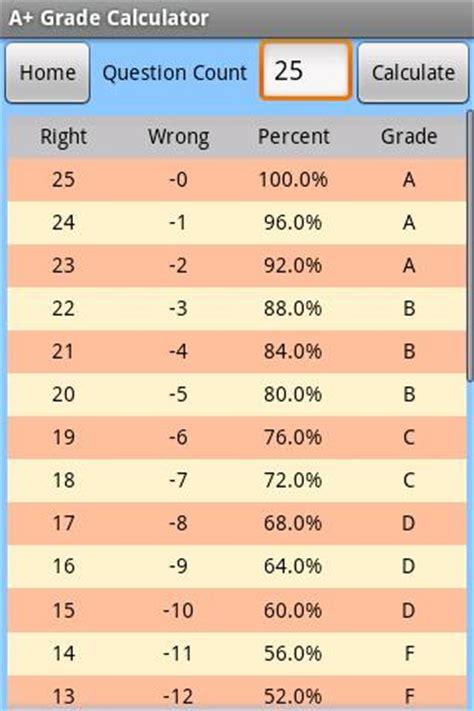 Grade Calculator Letter To Percentage
